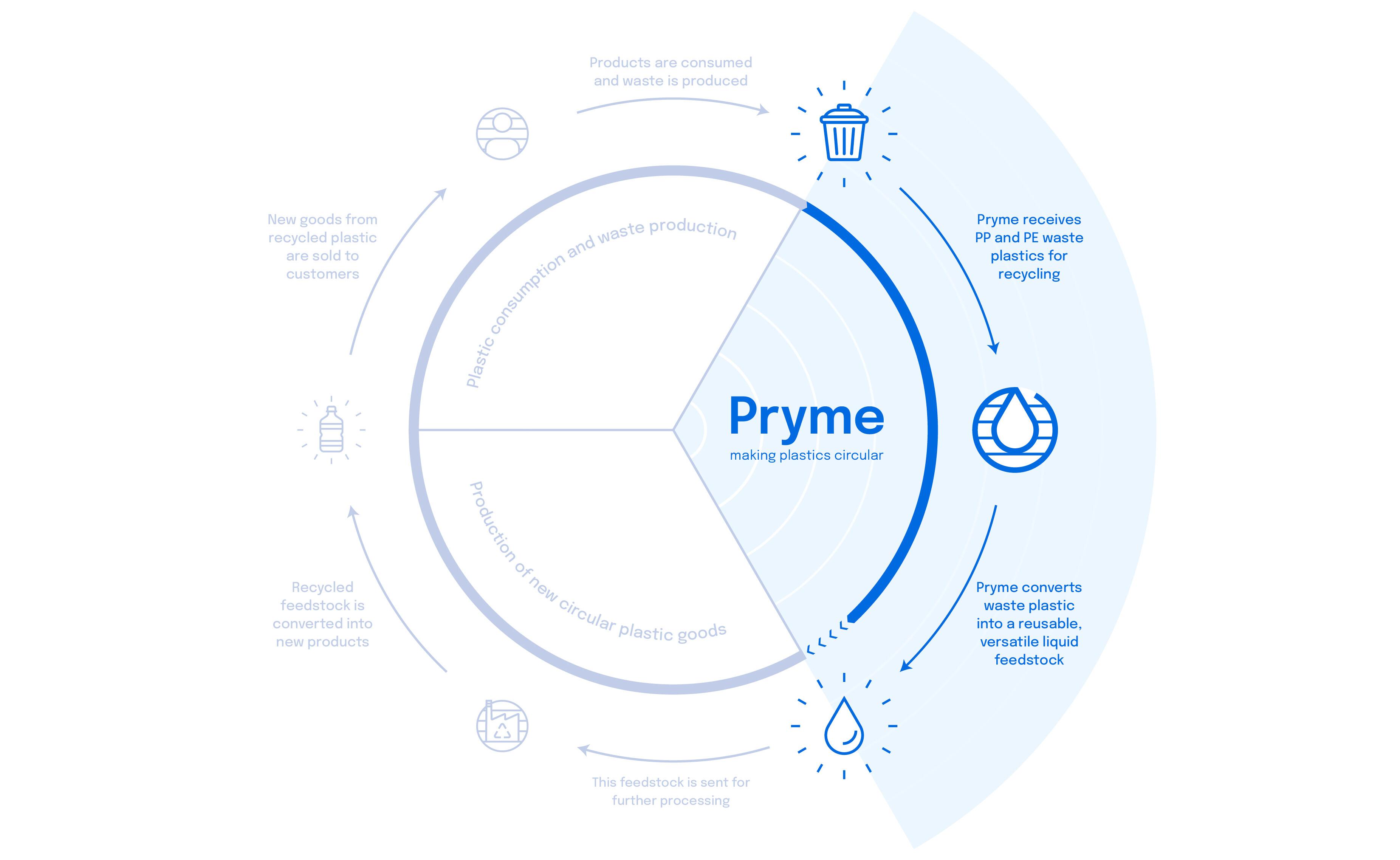 Circular overview diagram
