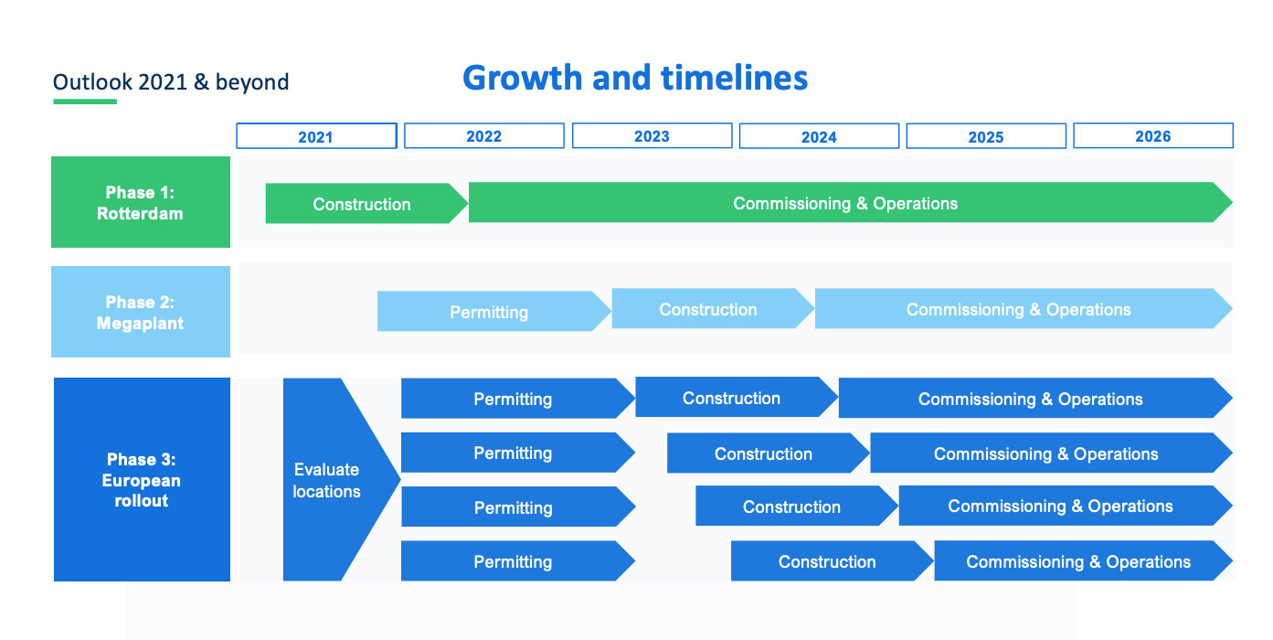 Growth and timelines